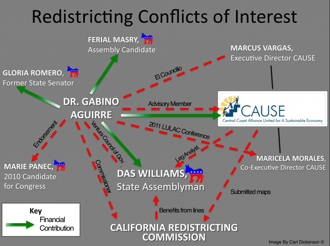 Aguirre chart Graphic of the Day: Dr. Gabino Aguirres Redistricting Conflicts of Interest