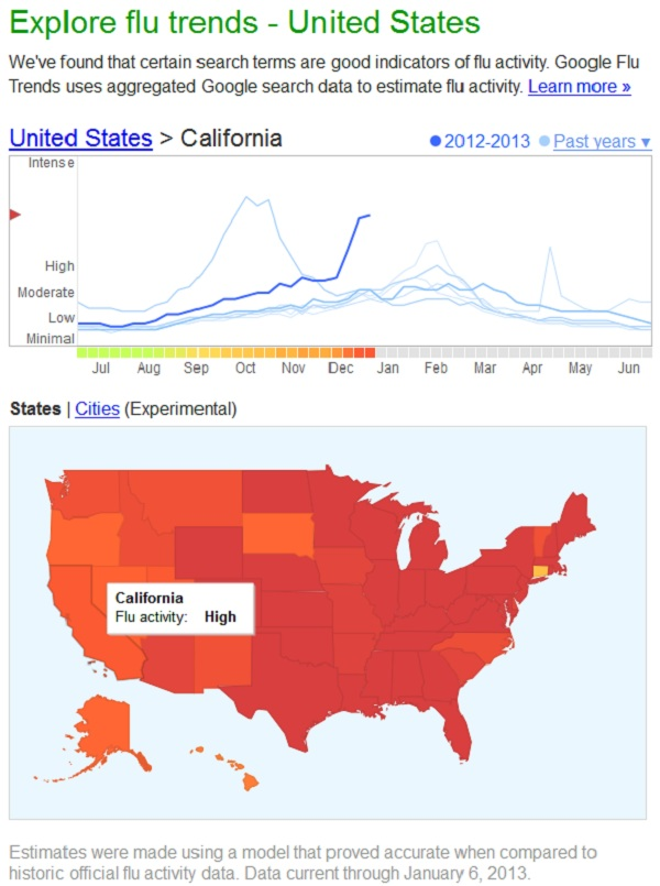 Google Flu Activity Chart