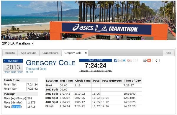 LA Marathon results