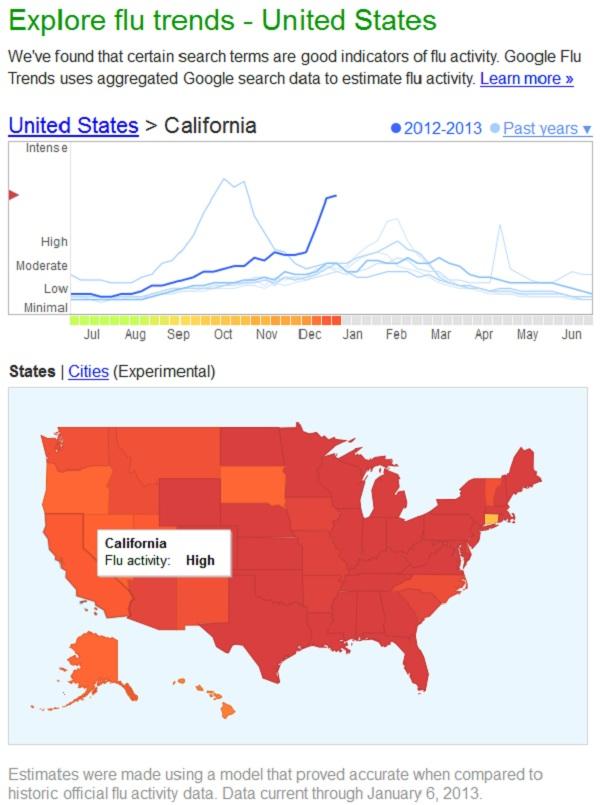 Google Flu Activity Chart
